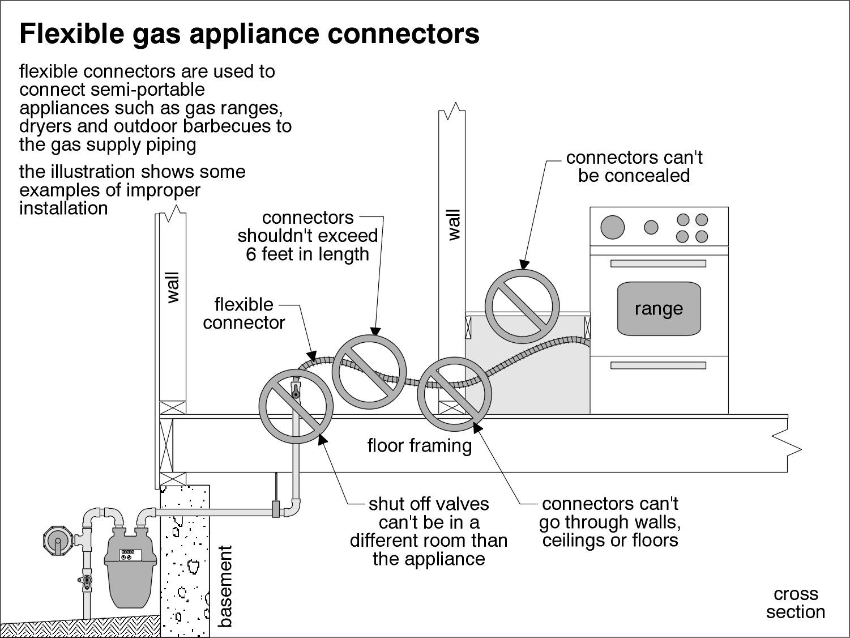 propane copper tubing installation manual