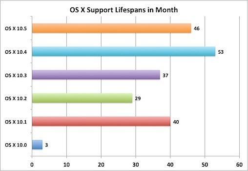 osx os x mac numbers manual update