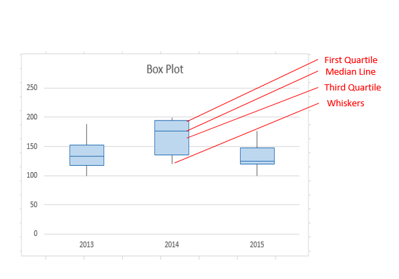 manual box and whisker plots excel 2016