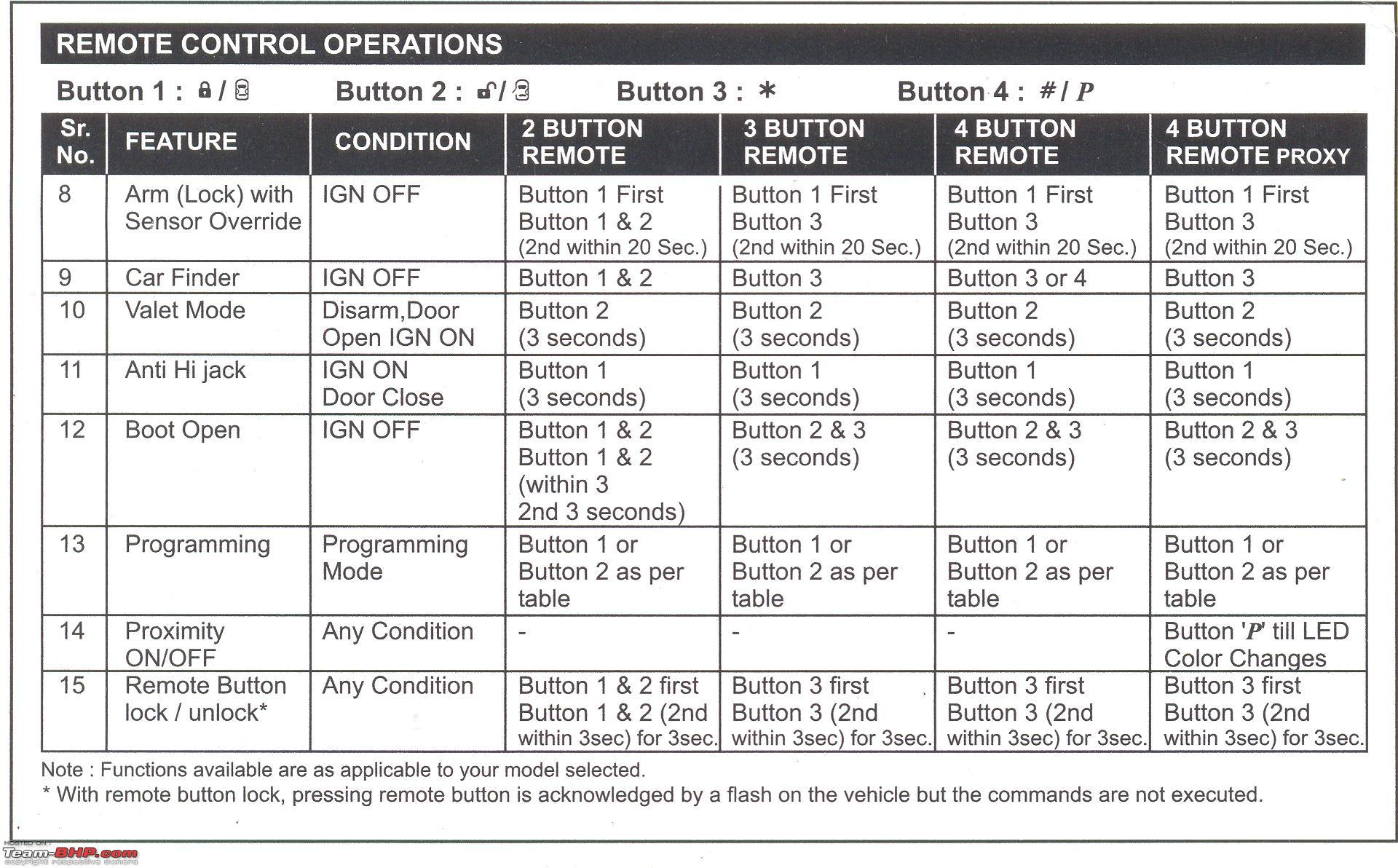 what should be in an operations manual