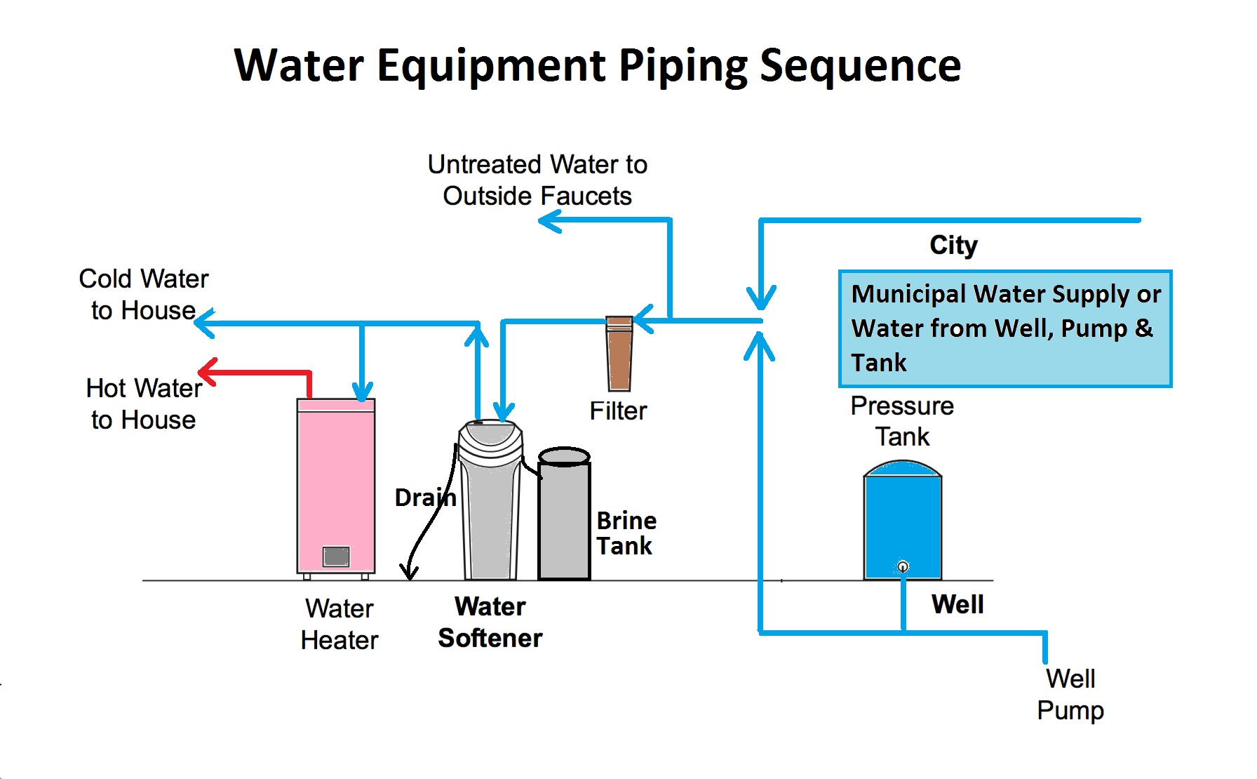 culligan water softener install manual