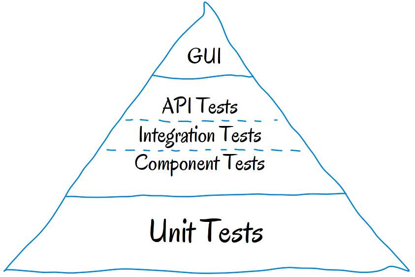 manual vs automated unit testing