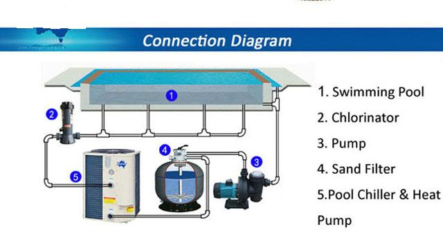 jacuzzi swimming pool pumps manual