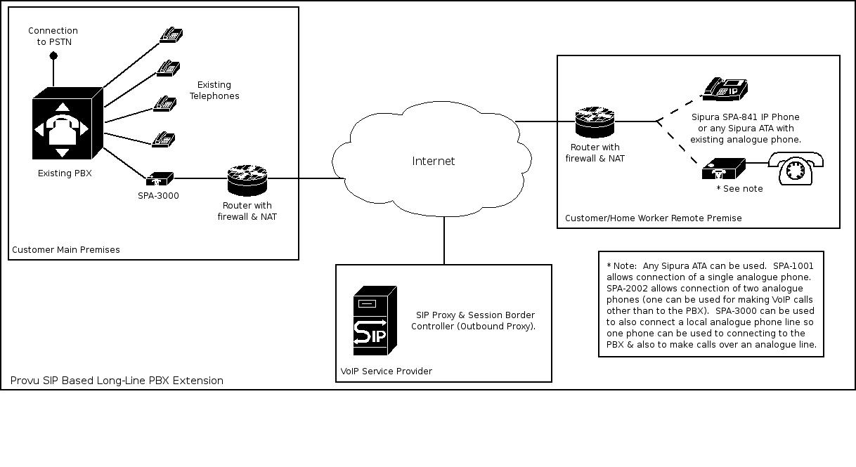 sipura spa 3000 manual pdf