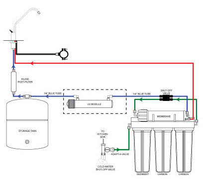 watts 4 stage reverse osmosis manual